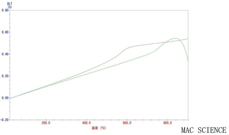 実際に測定した磁器土と釉薬の膨張率のグラフ